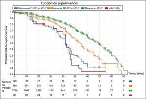 Curvas de sobrevida en portadores de variantes tipo missense en el gen MYH7 (Kaplan-Meier). En las curvas se observa una mayor incidencia de eventos cardiovasculares en los portadores de las variantes de tipo missense localizadas entre los aminoácidos 715 a 721 (incluyendo la variante p.Gly716Arg) al compararlas con las variantes del mismo tipo en el resto del gen 9. Este gráfico permite comprender varios aspectos relevantes: primero, no todas variantes del mismo tipo descritas en un gen no tienen por qué tener un comportamiento clínico similar&#59; segundo, el pronóstico de los portadores puede variar según la localización de la variante dentro del gen&#59; y tercero, la caracterización clínica de los portadores permite identificar regiones críticas del gen que ayudan a establecer una mejor valoración del pronóstico en sus portadores. Los eventos cardiovasculares fueron definidos como: muerte súbita cardiaca, muerte por insuficiencia cardiaca o trasplante, muerte por accidente cerebrovascular, relacionada con intervención cardiovascular o por otras causas cardiovasculares, descarga apropiada del desfibrilador.