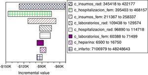 Análisis de sensibilidad de costos: diagrama de tornado para el uso de abordaje femoral vs. radial en arteriografía coronaria.