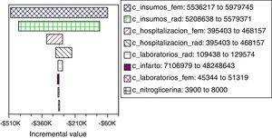 Análisis de sensibilidad de costos: diagrama de tornado para el uso de abordaje radial en angioplastia coronaria transluminal percutánea (ACTP).