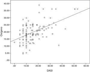 Gráfico de dispersión consumo máximo de oxígeno y puntaje DASI. A medida que aumenta el consumo de oxígeno incrementa el puntaje del DASI. El consumo de oxígeno se calculó con la fórmula VO2= (0,355*DASI) + 14,24 (Coeficiente de determinación r2 = 0,263).