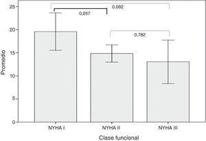 Promedios del DASI de acuerdo con la clase funcional y el valor de p. Las barras representan el intervalo de confianza del 95%.