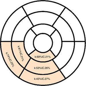 Concordancia de los diagnósticos de motilidad de segmentos irrigados por ACD realizados por ecocardiograma transtorácico y resonancia magnética cardiaca (k: valor calculado de kappa&#59; IC: intervalo de confianza para el coeficiente kappa) Fuente: Datos del estudio.