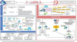 Protocolo LATIN.