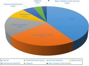 Distribución del costo (día cero al día 30) en el manejo del evento coronario.