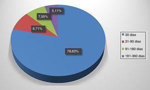 Distribución del costo total anual promedio por paciente con evento coronario.