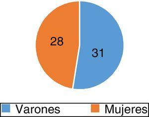 Número de pacientes por género.