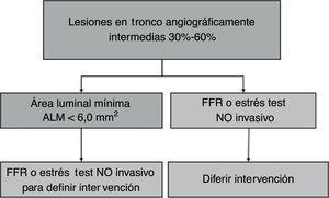 Flujograma para lesiones intermedias en tronco coronario izquierdo. Tomado y modificado de: J Am Coll Cardiol Int. 2011;4:1155–67.