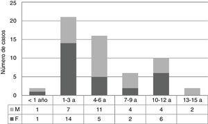 Hipertensión pulmonar según grupo etario y sexo.