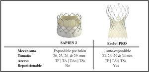 Modelos valvulares SAPIEN 3 y Evolut PRO TF: transfemoral, TA: transapical, Tao: trans-aórtico, TSc: trans-subclavio.