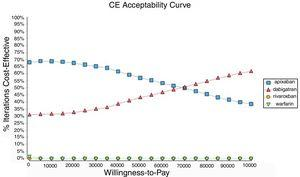 Analysis of cost-effectiveness probabilities.