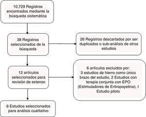 Diagrama de flujo de los estudios seleccionados.