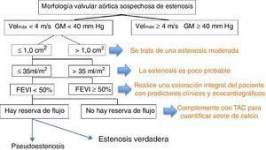 En la valoración ecocardiográfica inicial de una válvula aórtica sospechosa de tener estenosis, una Velmáx ≥ 4 m/s y un GM ≥40mm Hg confirman la severidad de la estenosis en ausencia de estados de alto flujo o hiperdinamia. Valores por debajo de estos se deben integrar con el área valvular para estimar la severidad de la estenosis y determinar si se trata de una estenosis con bajo flujo y un bajo gradiente. En presencia de GM <40mm Hg, flujo ≤35ml/m2 y una fracción de eyección <50% se debe determinar la presencia de reserva de flujo y confirmar que efectivamente se trata de una estenosis verdadera.