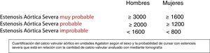 Score de calcio en unidades Agatston evaluado por TAC.