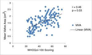 Scatterplot graph showing correlation between MVA and WHOQoL-100 scoring.
