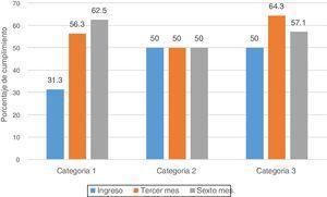 Cumplimiento de metas individualizadas de hemoglobina A glicosilada.