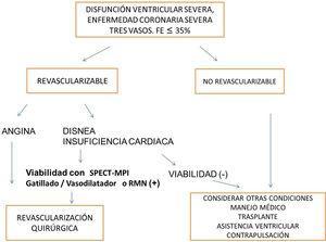 Algoritmo enfermedad coronaria-viabilidad.