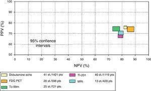 Comparación de sensibilidad y especificidad con intervalo del 95% de confianza de varias técnicas que miden la recuperación de la contractilidad regional (fig. 2) y global (fig. 3) después de revascularización. Eco estrés con dobutamina; FDG, fluorine18-deoxyglucose; MRI, resonancia nuclear magnética. PET, tomografía de emisión de positrones; Tc-99m, perfusión miocárdica; Tl-201, talio 201. Indican que pacientes con gran cantidad de tejido viable muestran mejoría en la clase funcional mientras que los que no tienen miocardio viable no tienen mejoría. Datos de Schinkel et al.39.