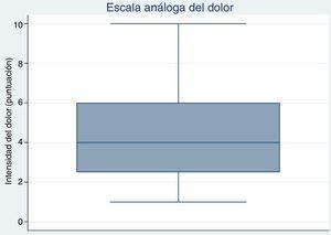 Dolor por escala visual análoga (EVA) Diagrama de cajas y bigotes de la percepción de la intensidad del dolor, que muestra una mediana del nivel del dolor de 4, valorada con una escala visual análoga numérica.