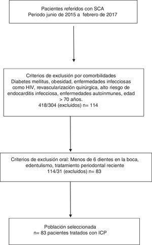 Selección de la población. SCA: síndrome coronario agudo; ICP: intervención coronario percutánea.