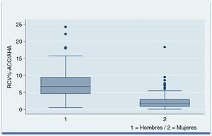 Distribución por sexo del riesgo cardiovascular en la población a estudio. Bogotá, año 2017.
