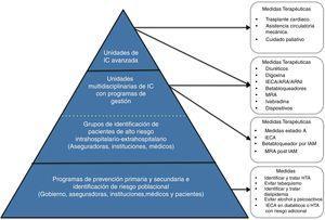Descripción del modelo de atención en 3 niveles.