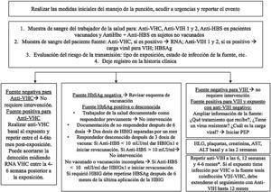 Algoritmo de manejo postexposición ocupacional. Anti-HVC: Anticuerpos frente al virus de la hepatitis C; RNA VHC: Ácido ribonucleico de VHC; HBsAg: Antígeno de superficie de hepatitis B; Anti-VIH: Anticuerpos contra el virus del VIH; Anti-HBS: anticuerpos contra el antígeno de superficie de hepatitis B; HBIG: Inmunoglobulina hiperinmune de hepatitis B; HLG: hemoleucograma; AST: aspartato aminotransferasa; ALT: alanino aminotransferasa; PEP: Profilaxis post-exposición.*Si se utiliza inmunoensayo de 4ta generación (antígeno-anticuerpo) se puede acortar el seguimiento a 4 meses.