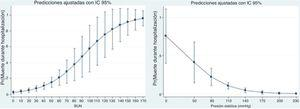 Relación entre el BUN al ingreso y la presión arterial sistólica con la probabilidad de muerte.