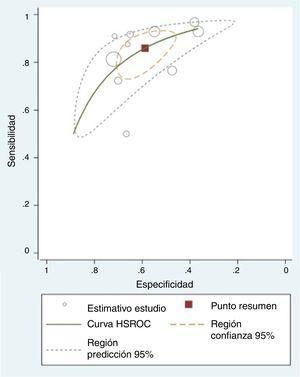 Curvas HSROC para BNP, punto de corte: el más bajo en cada estudio (n=10 estudios con 10 puntos de corte).