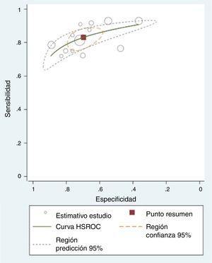 Curvas HSROC para BNP; puntos de corte menores a 100 pg/l (n=8 estudios con 14 puntos de corte).