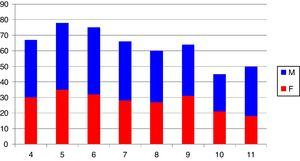 Relación de la población total del estudio por grados escolares y género.