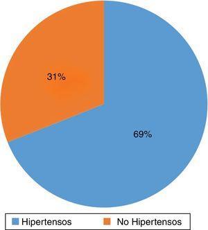 Porcentaje de pacientes hipertensos del total de la muestra analizada.