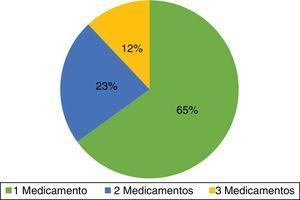 Porcentaje de pacientes de acuerdo con la cantidad de medicamentos que reciben.