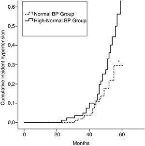 Cumulative incidence rates of hypertension in normal BP and high-normal BP groups. *p=0.036 (log-rank test).