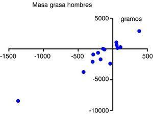 Correlación entre masa grasa total en hombres y tejido adiposo visceral.