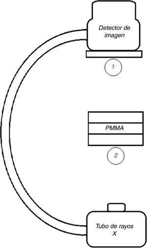 Esquema de posiciones relativas del simulador y cámara de ionización para las pruebas de tasa de dosis y control automático de exposición.