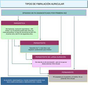 Tipos de fibrilación auricular.
