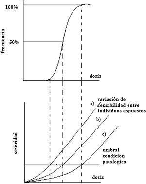 Relación típica de la dosis y la gravedad del daño a efectos determinísticos.