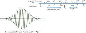 A la izquierda, paquete de onda que representa la localización de un fotón; a la derecha se representa el espectro electromagnético.