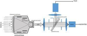 A la derecha: los rayos X que emergen desde el paciente inciden en la ventana de entrada del II, para luego interactuar con el denominado fósforo de entrada, generalmente de cristales de ioduro de cesio, donde se presenta una conversión de fotones x en fotones en el visible; estos a su vez producen electrones al interactuar con el material del fotocátodo por efecto fotoeléctrico. Los electrones así producidos, y distribuidos espacialmente dependiendo de la distribución de rayos X en la ventana de entrada, son enfocados por lentes electrónicas en el fósforo de salida donde se presenta una conversión de electrones en luz. A la izquierda: la luz que emerge del fósforo de salida es recogida por un sistema óptico que la distribuye para el sistema de televisión y sea desplegada en el monitor, o para el sistema de registro, que en los equipos modernos de hemodinámica es un sistema tipo cine.