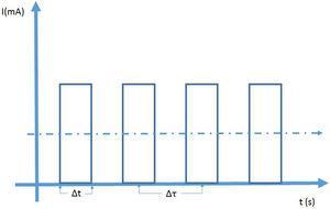 A la izquierda se observa la representación de la fluoroscopia en modo de pulsos. La altura de los pulsos de corriente se puede controlar donde, por lo general, el máximo está alrededor de los 25mA. El ancho de los pulsos Δt y el tiempo entre pulsos consecutivos Δτ puede ser ajustado. La tasa de dosis depende de la dosis por pulso, su altura su ancho y del número de pulsos por segundo. A la derecha.