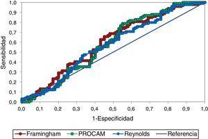 Curvas COR para las escalas de Framingham, PROCAM y Reynolds. Las curvas ROC de cada una de las escalas de evaluación de riesgo cardiovascular muestran un pobre rendimiento diagnóstico, sin diferencias estadísticamente significativas entre ellas.