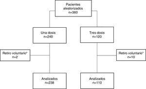 Diagrama del ensayo clínico. Proceso de aleatorización de pacientes en una razón 2:1. *Pacientes que solicitaron retiro voluntario del estudio tras la aleatorización por motivos ajenos al procedimiento del estudio.