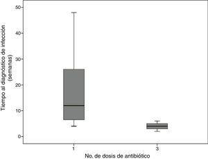 Tiempo de aparición de la infección de acuerdo con la dosis de antibiótico profiláctico.