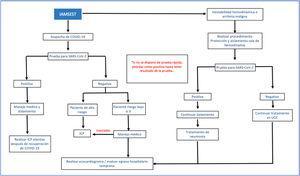 Algoritmo de tratamiento en pacientes con IAMSEST y COVID-19. IAMSEST: infarto agudo del miocardio sin elevación del segmento ST, ICP: intervención coronaria percutánea, UCC: unidad de cuidado coronario. Modificada de Zeng et al.34.