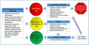 Valoración de QTc en pacientes adultos que reciben tratamiento farmacológico para COVID-19. QTc: intervalo QT corregido, ♀: mujer, ♂: hombre, ECG: electrocardiograma, K: potasio, Ca: calcio, Mg: magnesio, Δ: cambio, TP: torsión de puntas, SCA: síndrome coronario agudo, ms: milisegundos, RCP reanimación cardiopulmonar, HCQ: hidroxicloroquina, *falla cardiaca con FEVI (fracción de eyección) <40%. (Adaptada de Giudicessi et al.47).