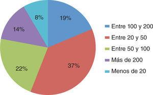 Consultas mensuales. Grupo con dedicación en la práctica de más del 10%.