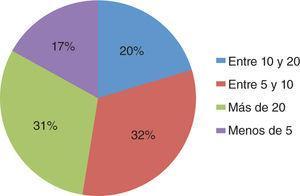 Cirugías mensuales. Grupo con dedicación en la práctica de más del 10%.
