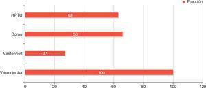 Porcentaje de erección obtenida con la neuroestimulación en diversas series.