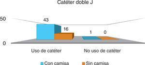 Catéter doble J.