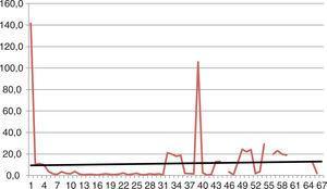 Comportamiento del PSA en meses en el grupo de análogos BA.